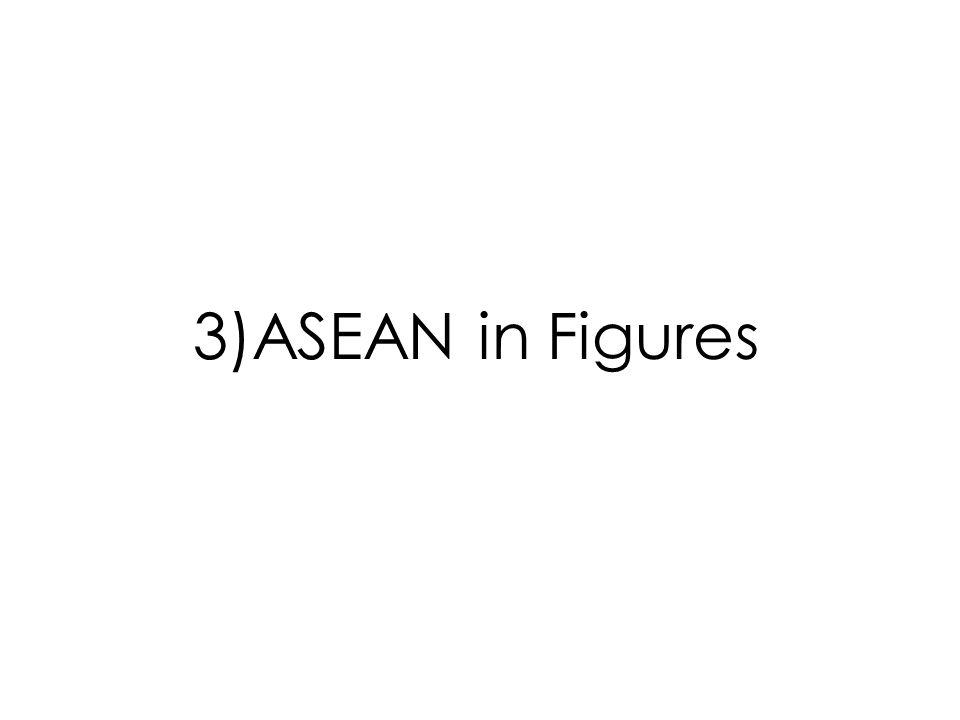 ASEAN in Figures