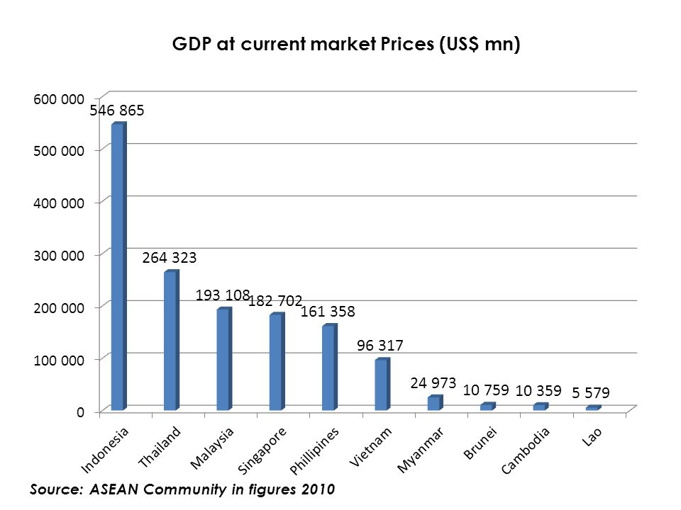 GDP at current market Prices (US$ mn)