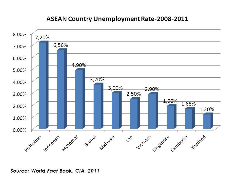 Source: World Fact Book, CIA, 2011