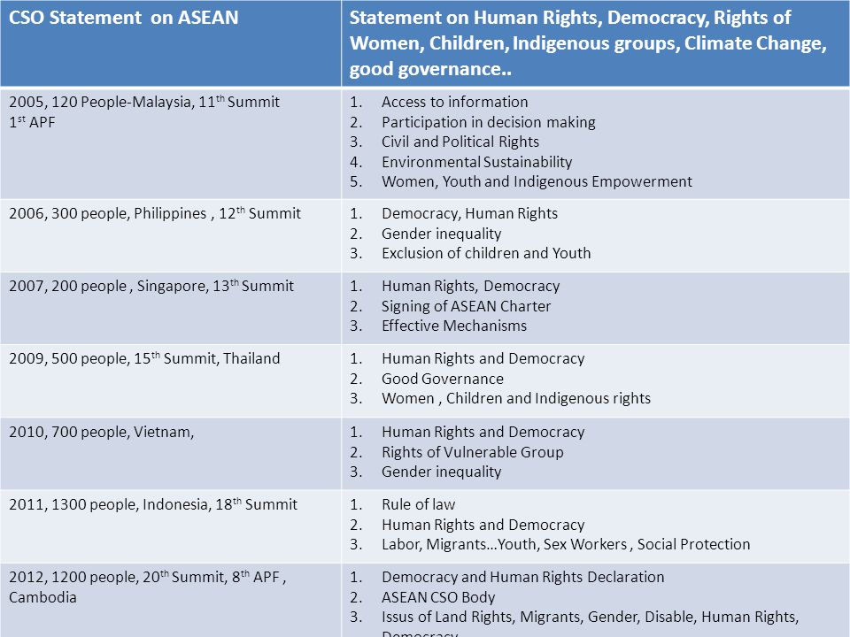 CSO Statement on ASEAN Statement on Human Rights, Democracy, Rights of Women, Children, Indigenous groups, Climate Change, good governance..