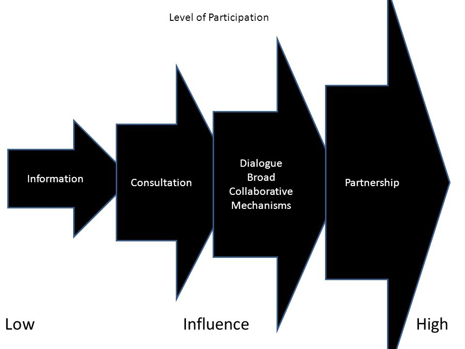 Low Influence High Level of Participation Partnership Dialogue