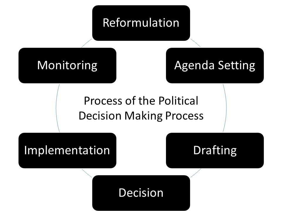 Process of the Political Decision Making Process