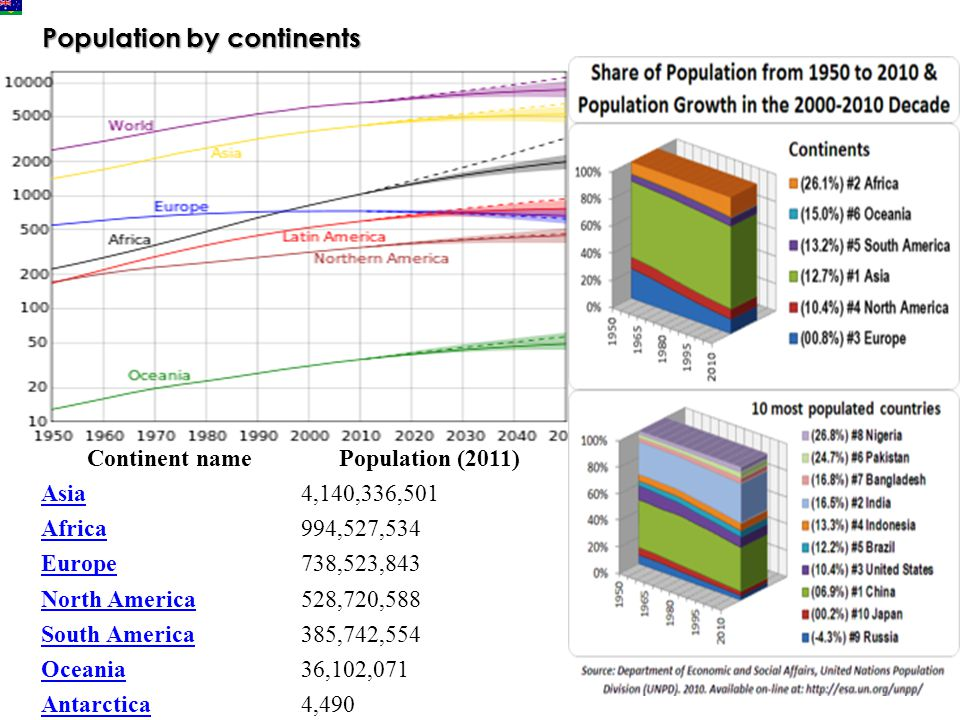 Population by continents