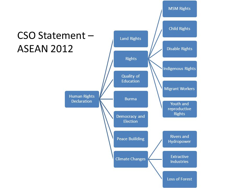 CSO Statement –ASEAN 2012 Human Rights Declaration Land Rights Rights