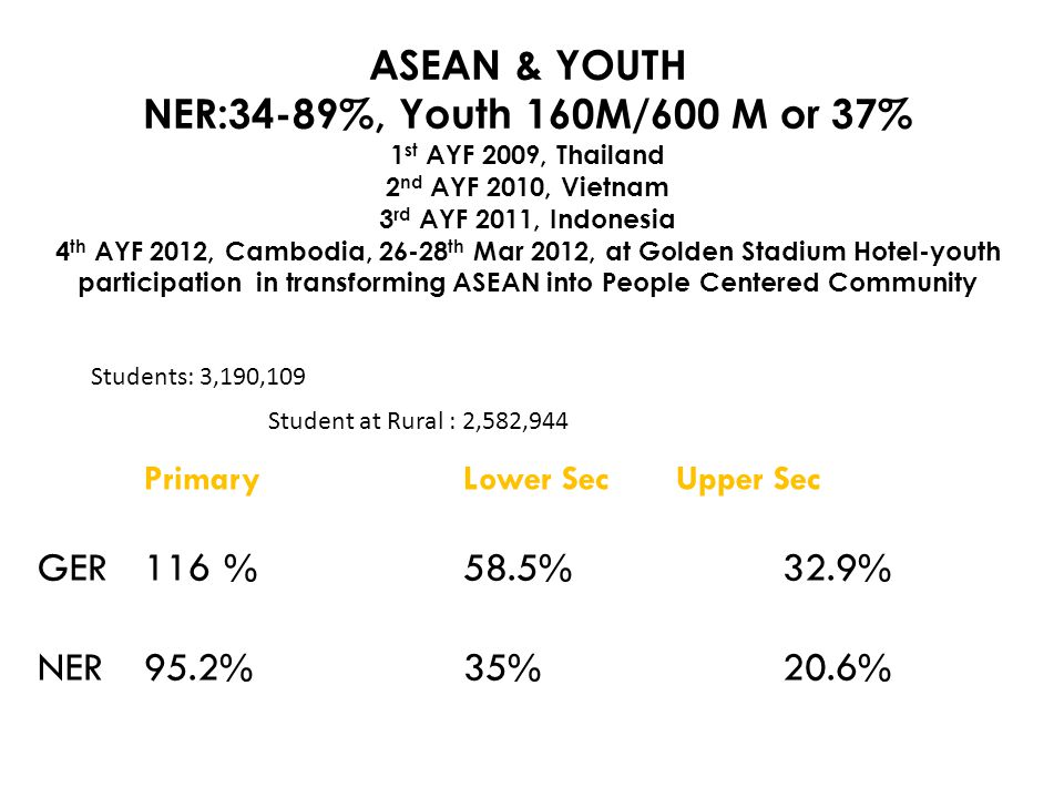 ASEAN & YOUTH NER:34-89%, Youth 160M/600 M or 37%