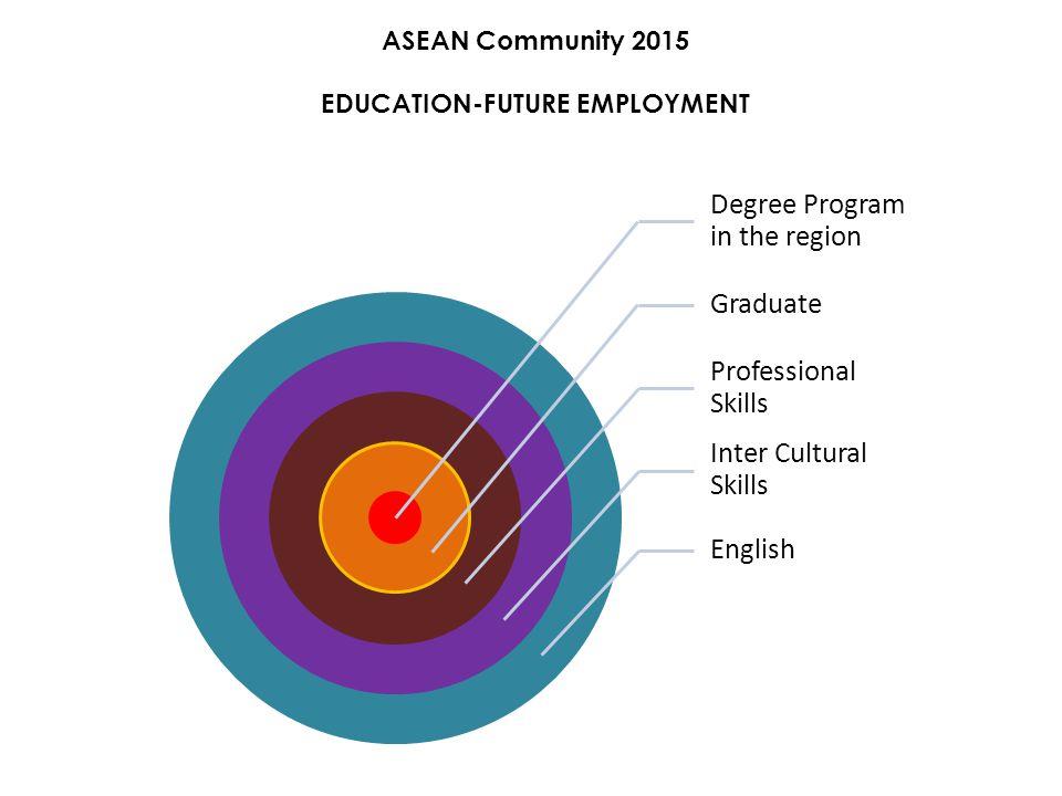 EDUCATION-FUTURE EMPLOYMENT