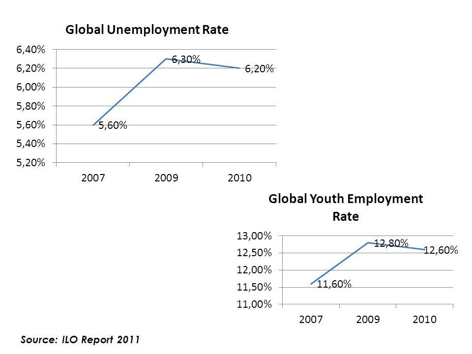 Source: ILO Report 2011