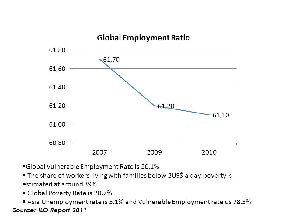 Global Vulnerable Employment Rate is 50.1%