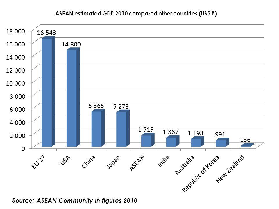 Source: ASEAN Community in figures 2010
