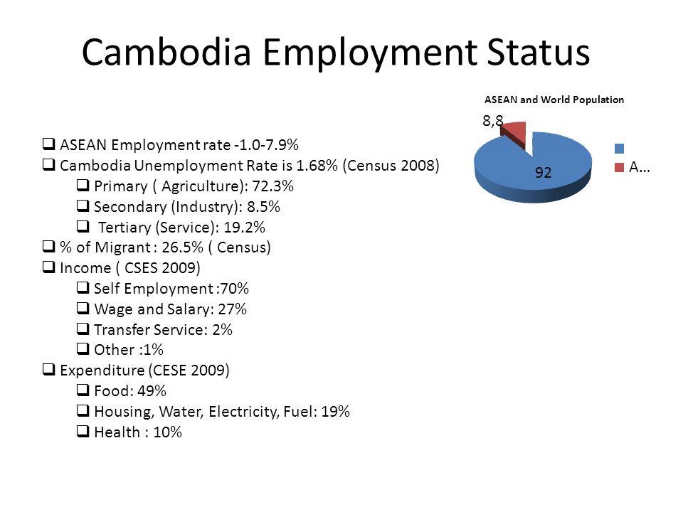 Cambodia Employment Status