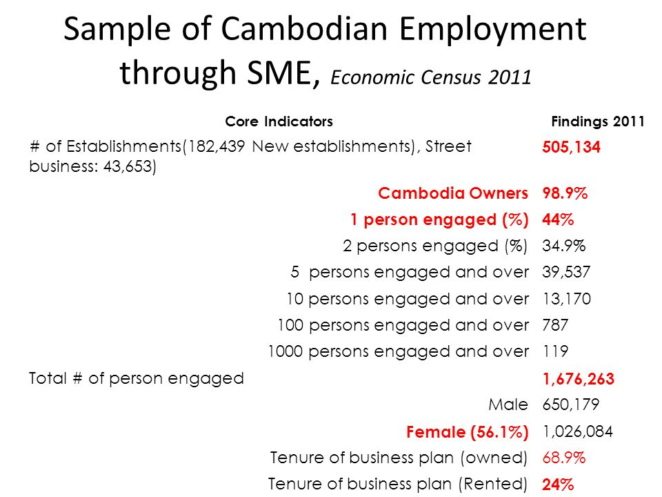 Sample of Cambodian Employment through SME, Economic Census 2011