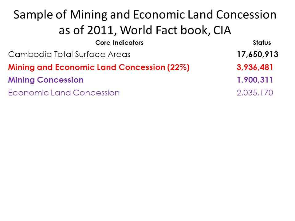 Sample of Mining and Economic Land Concession as of 2011, World Fact book, CIA