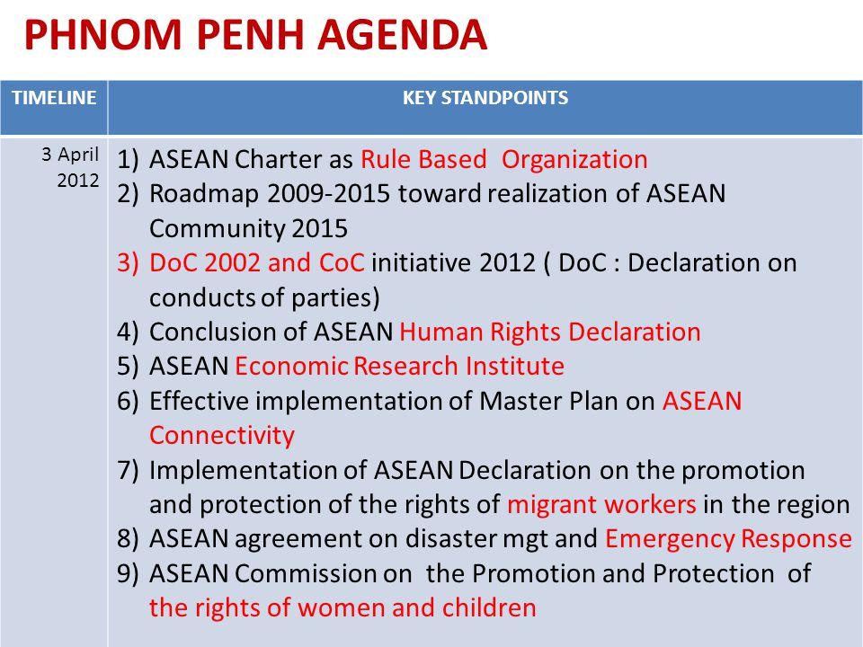 PHNOM PENH AGENDA ASEAN Charter as Rule Based Organization