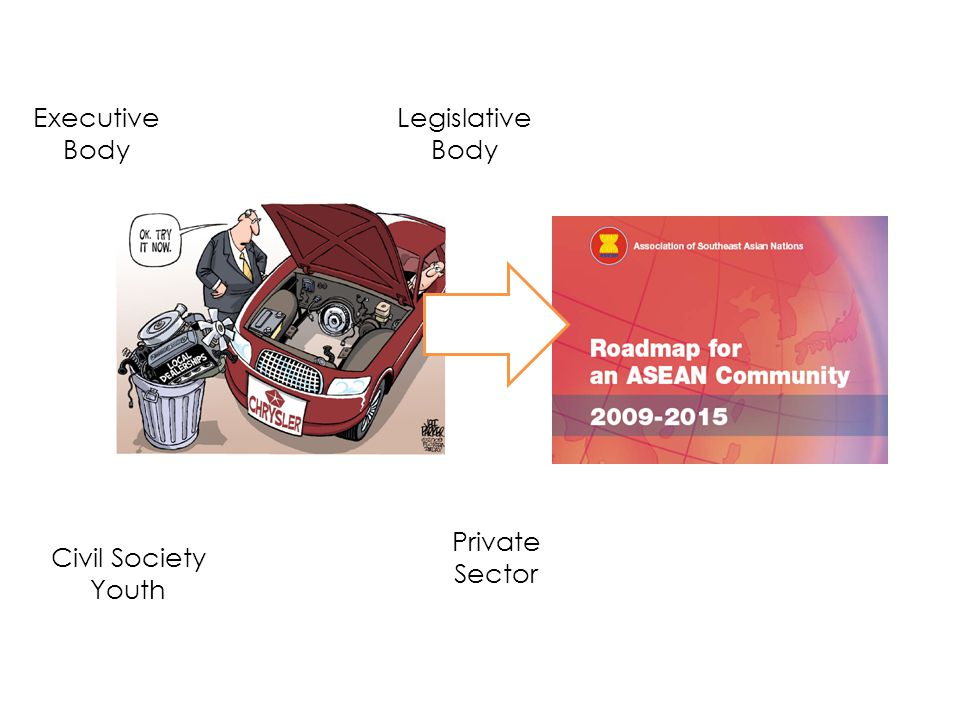 Executive Body Legislative Body Private Sector Civil Society Youth