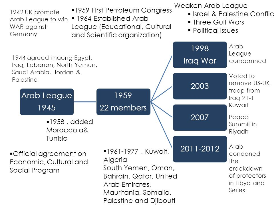 Israel & Palestine Conflict Three Gulf Wars Political Issues
