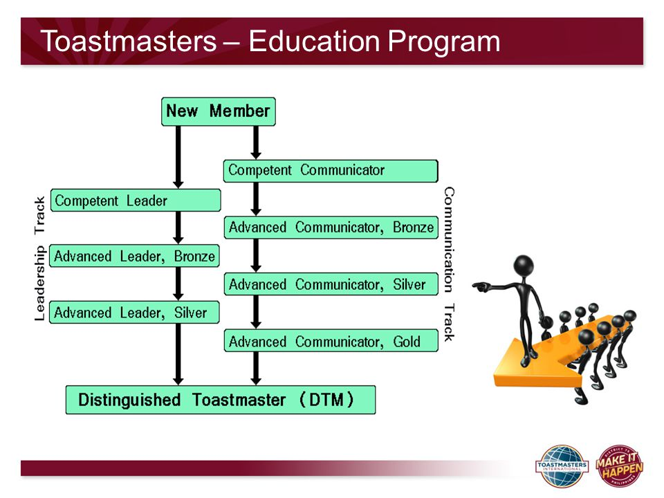 Toastmasters – Education Program
