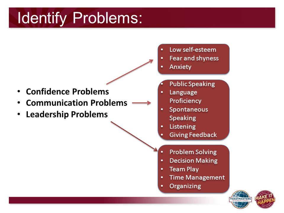 Identify Problems: Confidence Problems Communication Problems