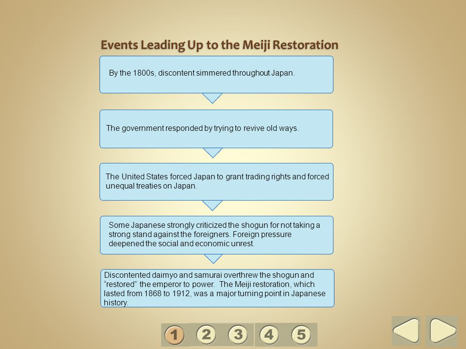 Events Leading Up to the Meiji Restoration