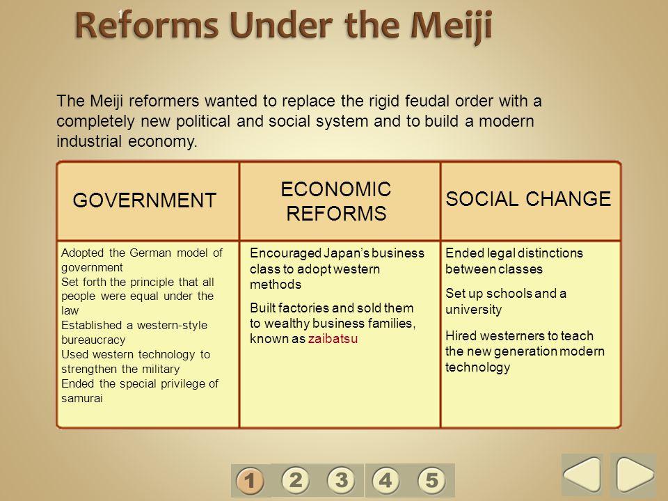 Reforms Under the Meiji