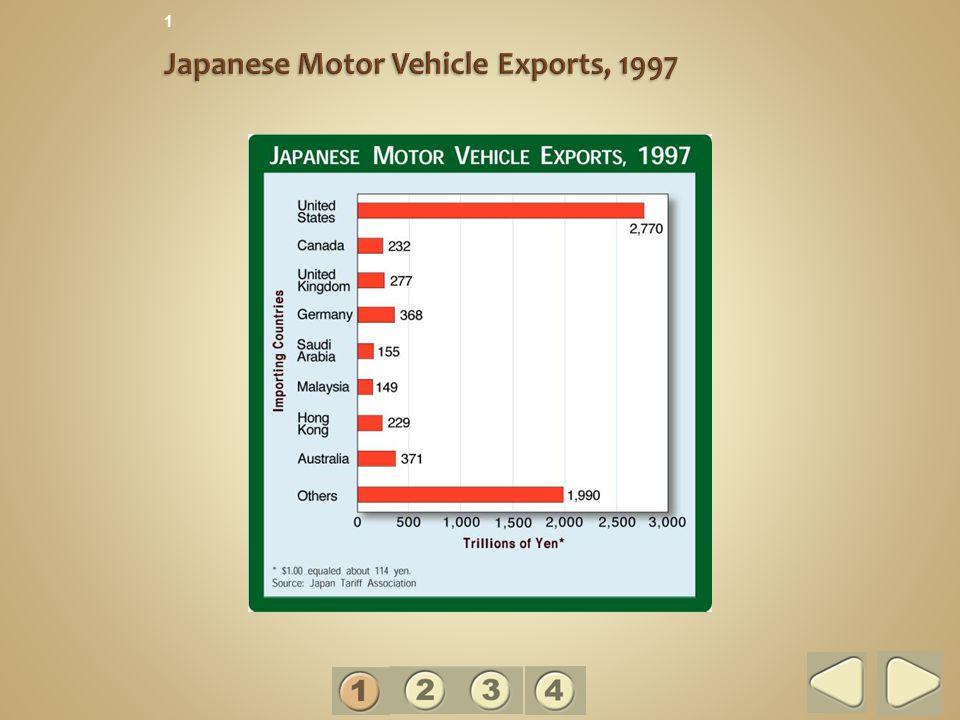 Japanese Motor Vehicle Exports, 1997