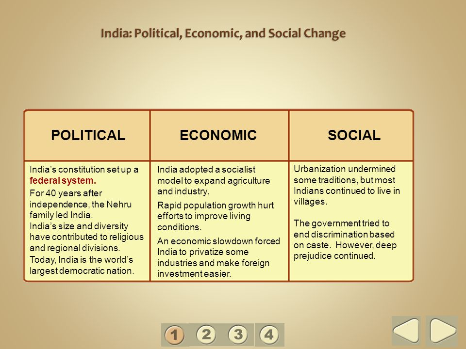 Political integration of India