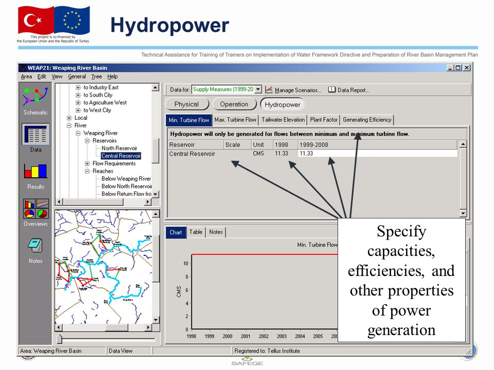 Hydropower Specify capacities, efficiencies, and other properties of power generation