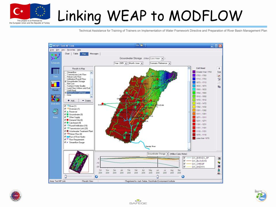 Linking WEAP to MODFLOW