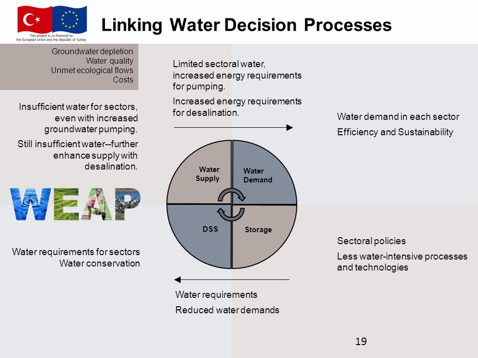 Linking Water Decision Processes