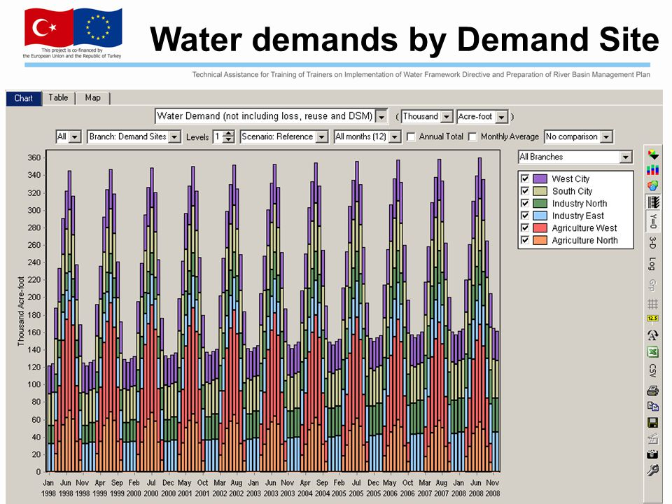 Water demands by Demand Site