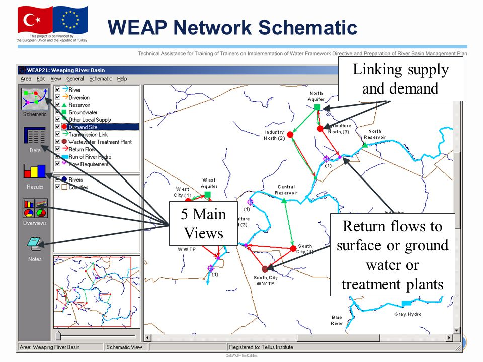 WEAP Network Schematic