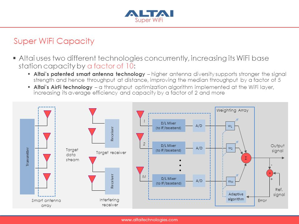 Super WiFi Capacity Altai uses two different technologies concurrently, increasing its WiFi base station capacity by a factor of 10:
