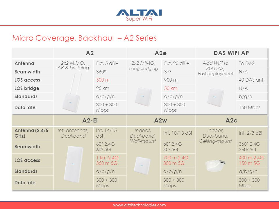 Micro Coverage, Backhaul – A2 Series