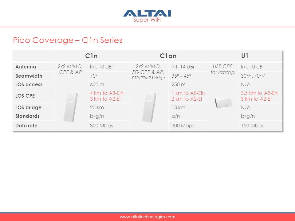 Pico Coverage – C1n Series
