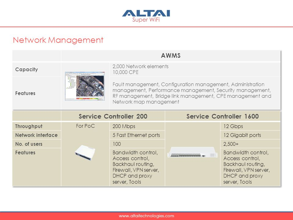 Network Management AWMS Service Controller 200 Service Controller 1600