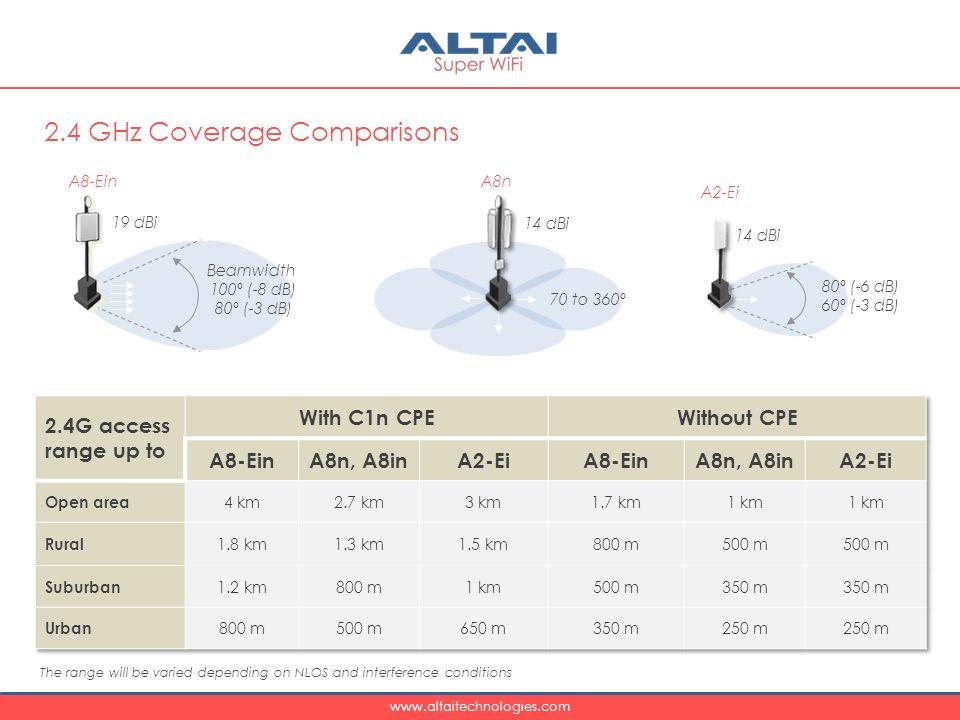 2.4 GHz Coverage Comparisons