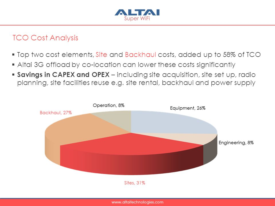 TCO Cost Analysis Top two cost elements, Site and Backhaul costs, added up to 58% of TCO.