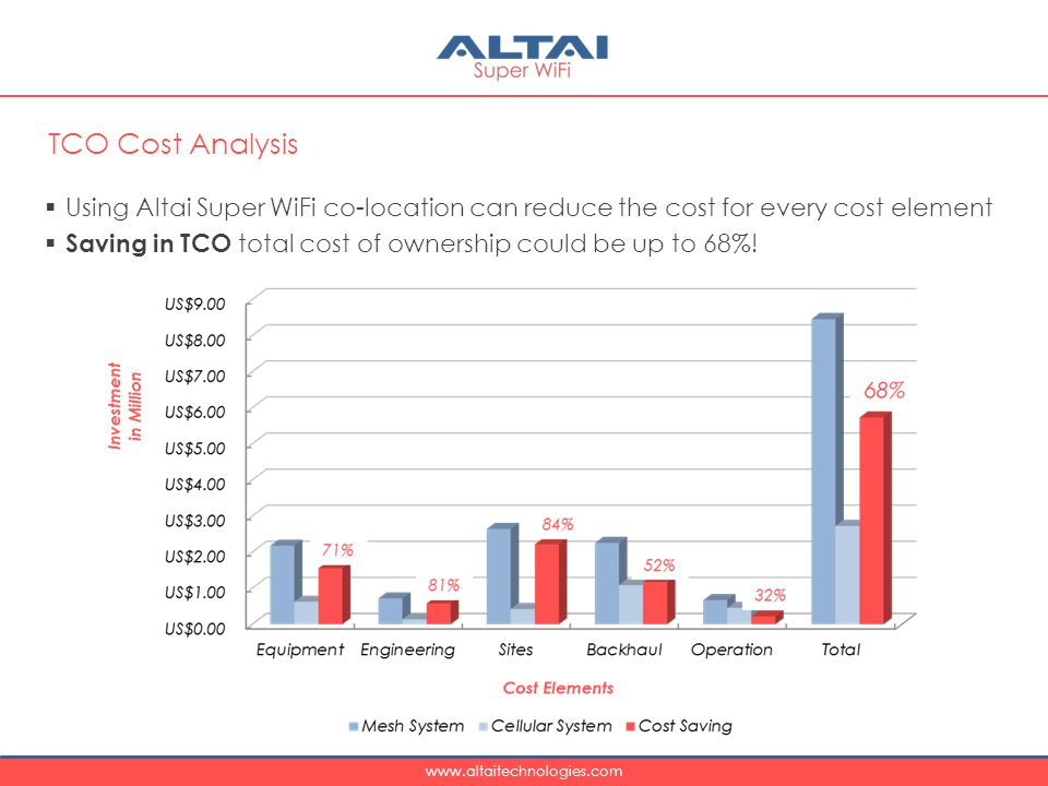 TCO Cost Analysis Using Altai Super WiFi co-location can reduce the cost for every cost element.