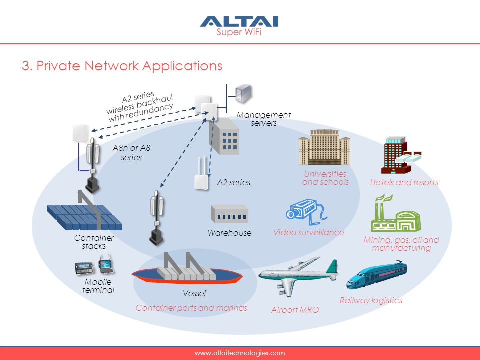 3. Private Network Applications
