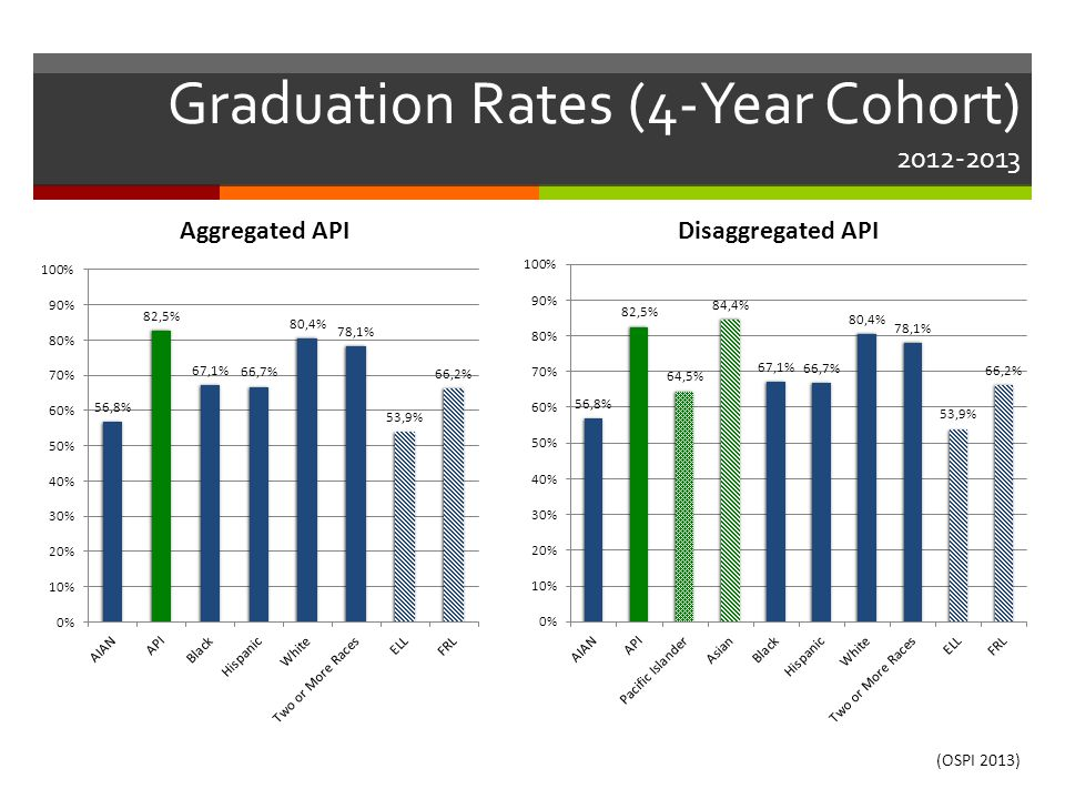 Graduation Rates (4-Year Cohort) 2012-2013