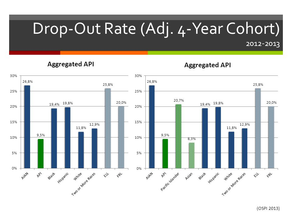 Drop-Out Rate (Adj. 4-Year Cohort) 2012-2013