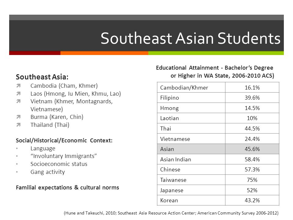 Southeast Asian Students