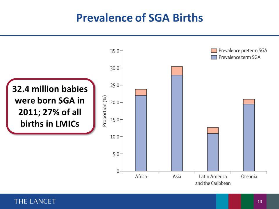 Prevalence of SGA Births