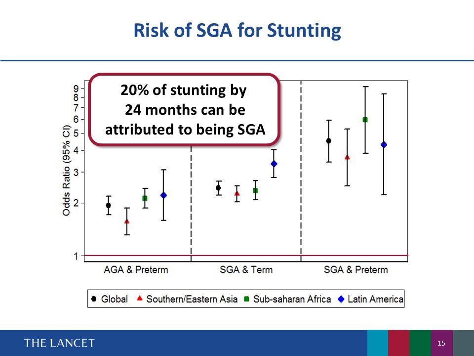 Risk of SGA for Stunting