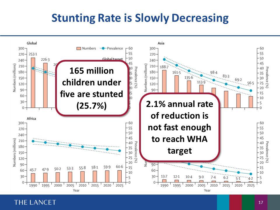 Stunting Rate is Slowly Decreasing