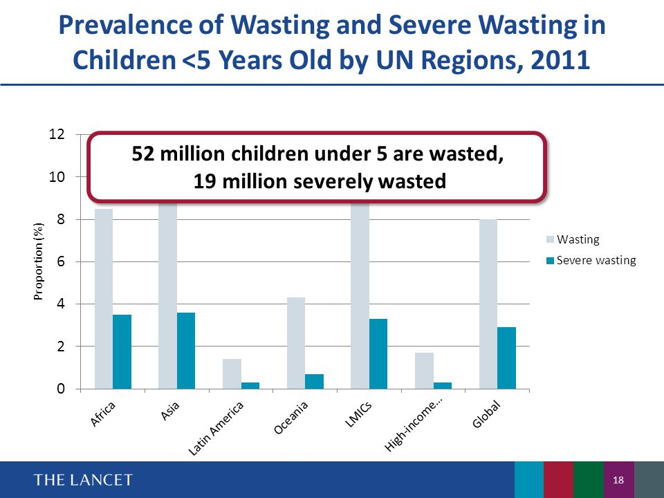 52 million children under 5 are wasted, 19 million severely wasted