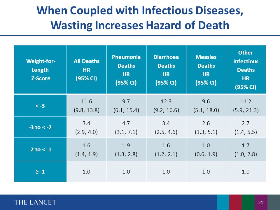 Other Infectious Deaths