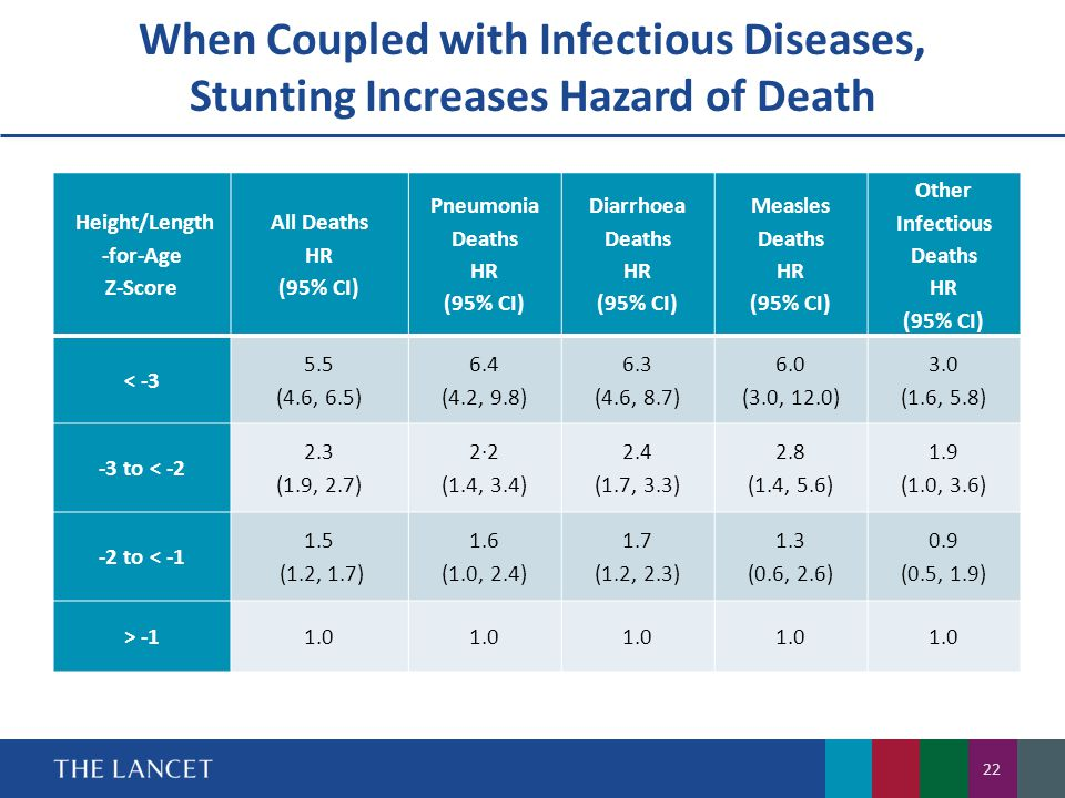 Height/Length-for-Age Other Infectious Deaths