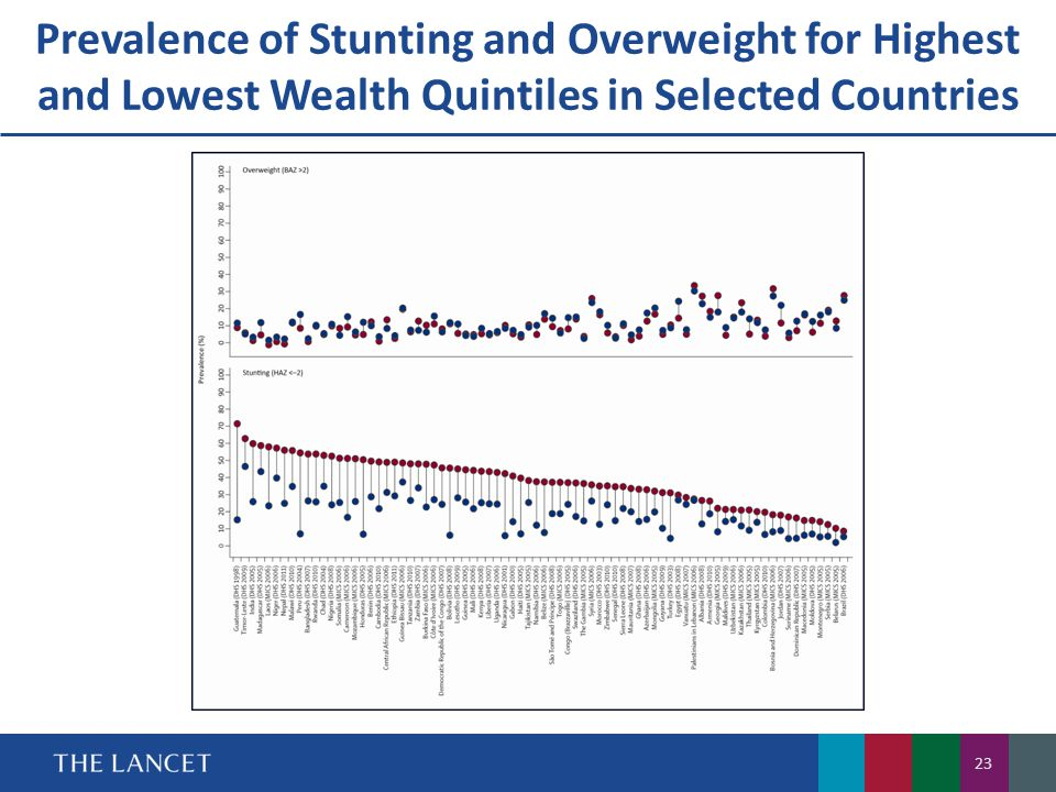 Prevalence of Stunting and Overweight for Highest and Lowest Wealth Quintiles in Selected Countries