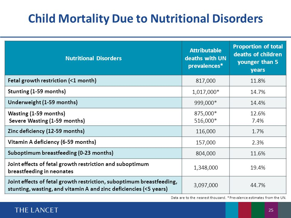 Child Mortality Due to Nutritional Disorders