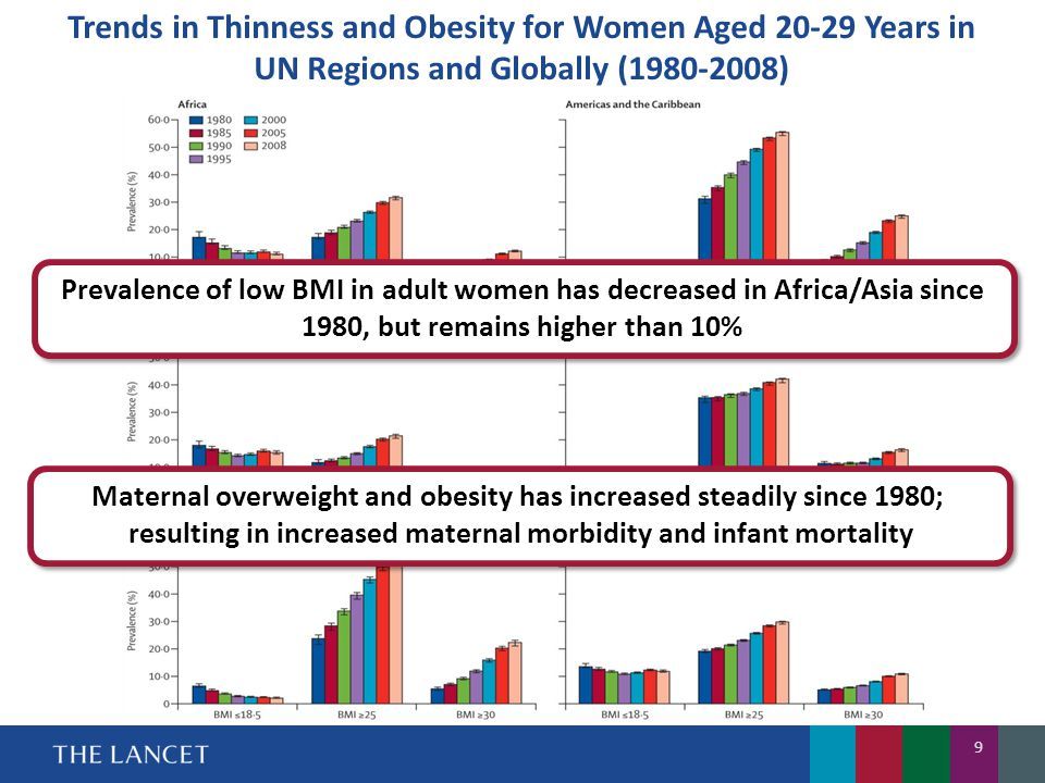 Trends in Thinness and Obesity for Women Aged 20-29 Years in UN Regions and Globally (1980-2008)